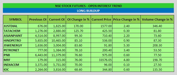 Stock Futures Open Interest Trend - EOD - 26-11-2014