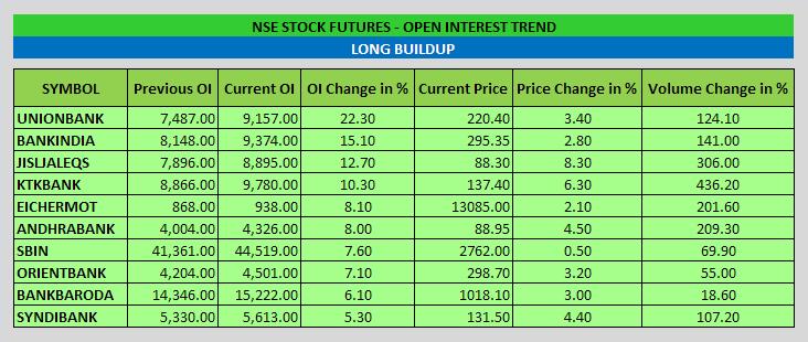 Stock Futures Open Interest Trend - EOD - 11-11-2014