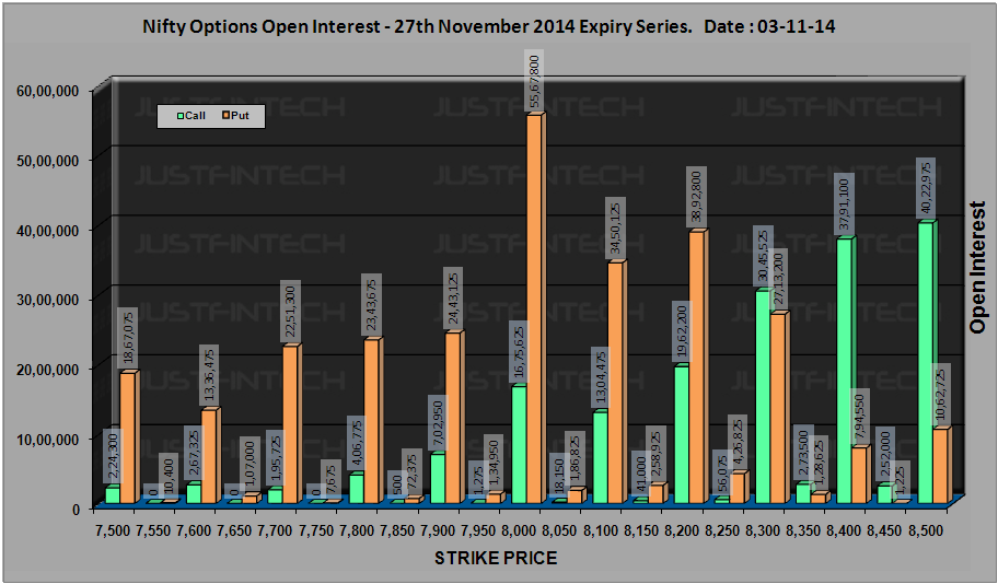 CNX Nifty - Active Options Open Interest EOD - 03-11-2014