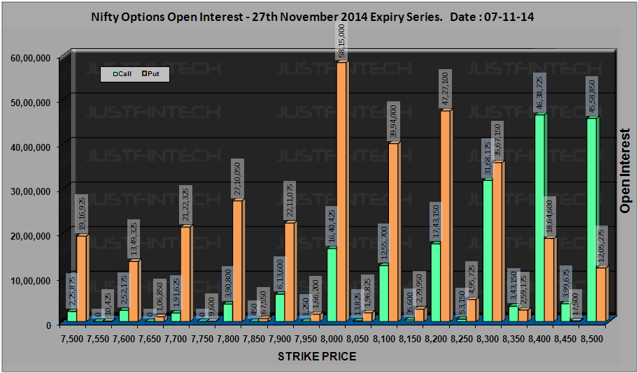 CNX Nifty - Active Options Open Interest EOD - 07-11-2014