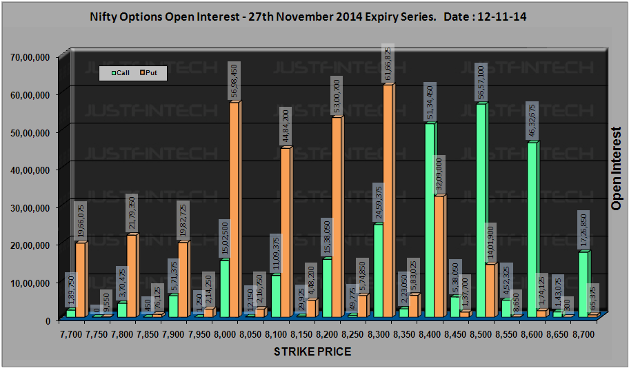 CNX Nifty - Active Options Open Interest EOD - 12-11-2014