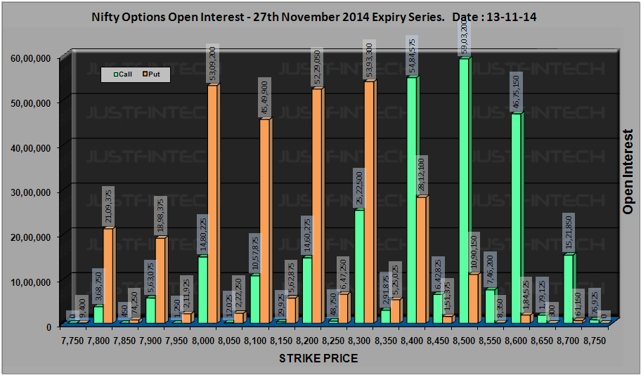 CNX Nifty - Active Options Open Interest EOD - 13-11-2014