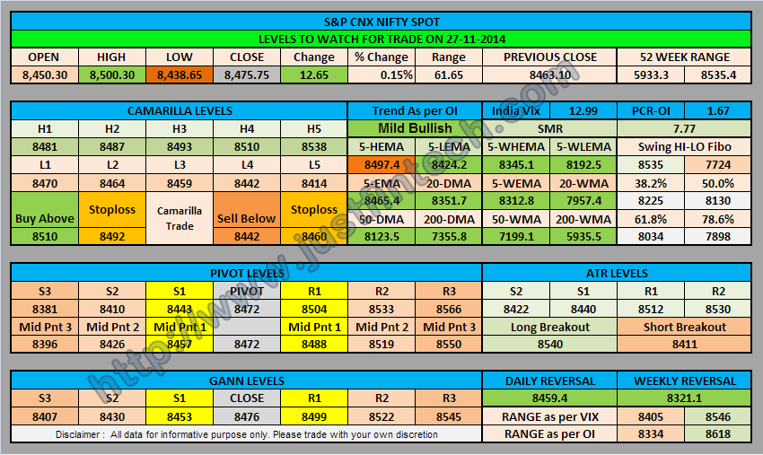 S&P CNX Nifty Spot Trading Levels for 27-11-2014