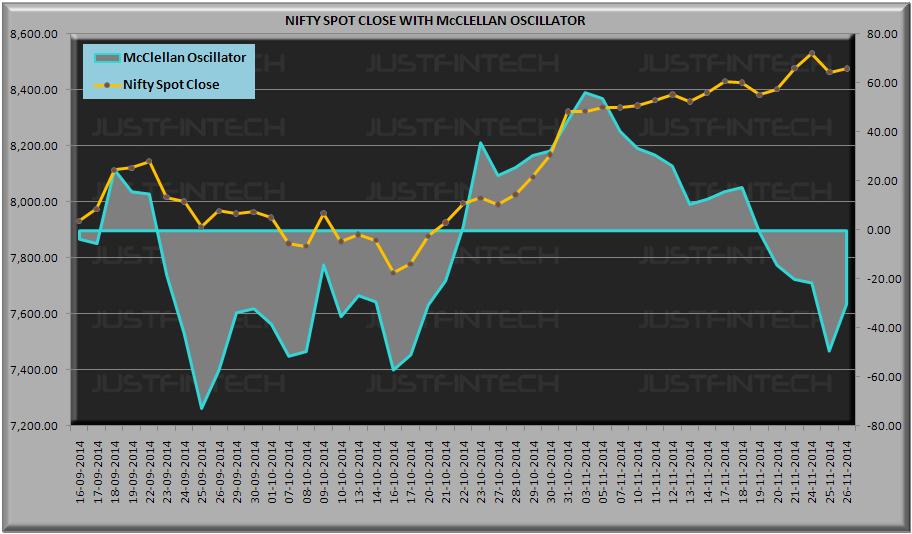 S&P CNX Nifty Spot McClellan Oscillator - 26-11-2014