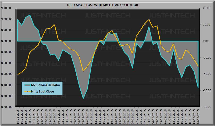 S&P CNX Nifty Spot McClellan Oscillator - 20-03-2015