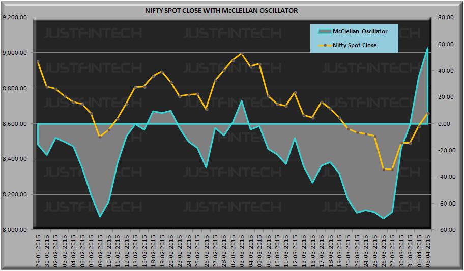 S&P CNX Nifty Spot McClellan Oscillator - 06-04-2015
