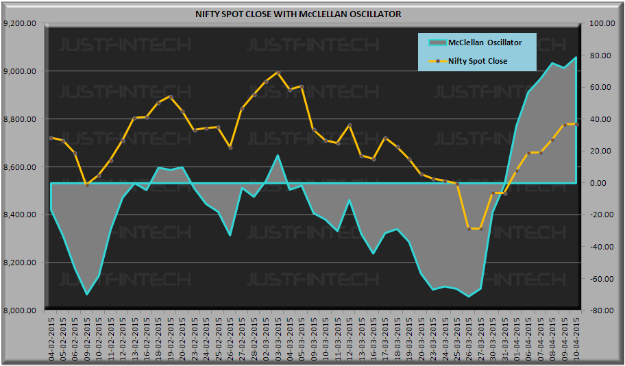 S&P CNX Nifty Spot McClellan Oscillator - 10-04-2015