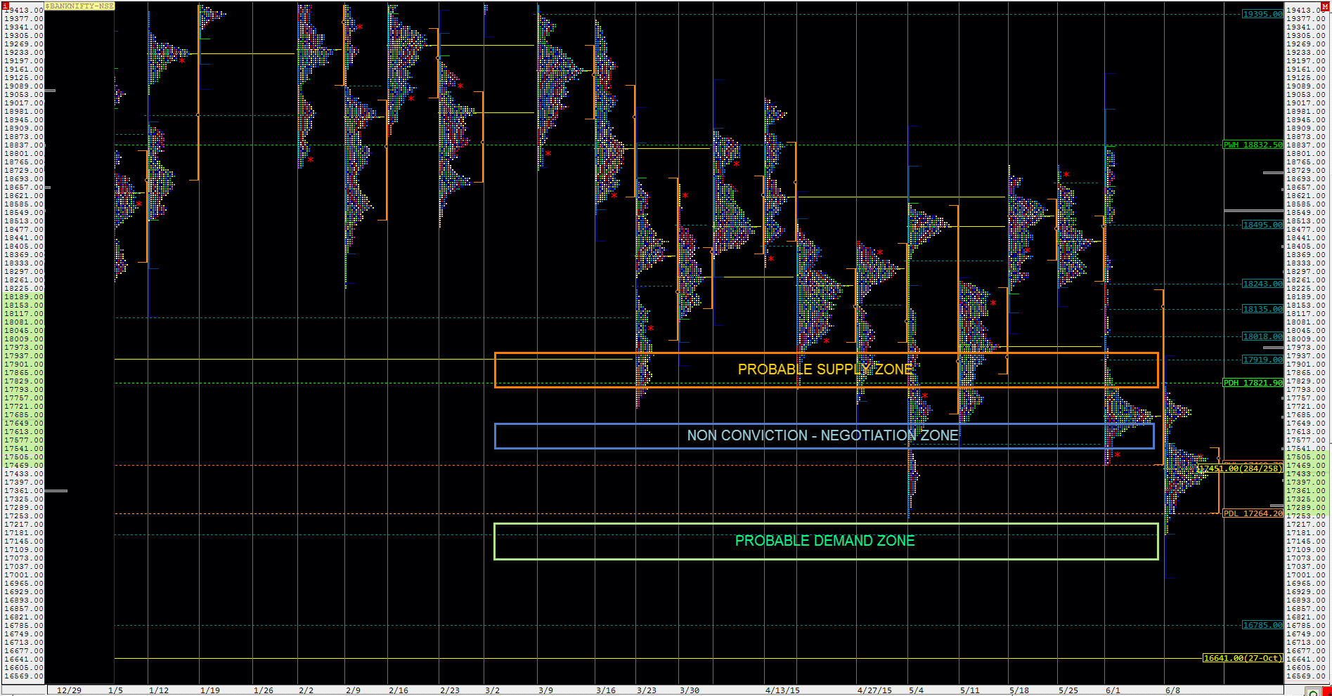Bank Nifty Spot Week Composite Market Profile for the week ended 12-06-2015