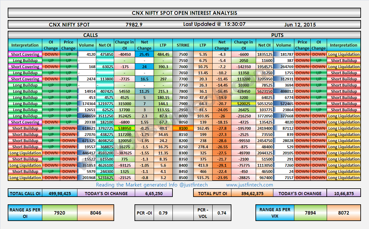 Nifty Index Options - Open Interest Analysis - EOD - 12-06-2015