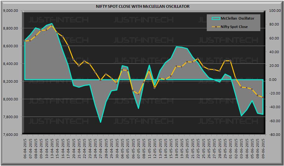 S&P CNX Nifty Spot McClellan Oscillator - 09-06-2015