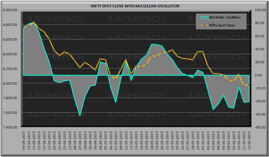 S&P CNX Nifty Spot McClellan Oscillator - 12-06-2015
