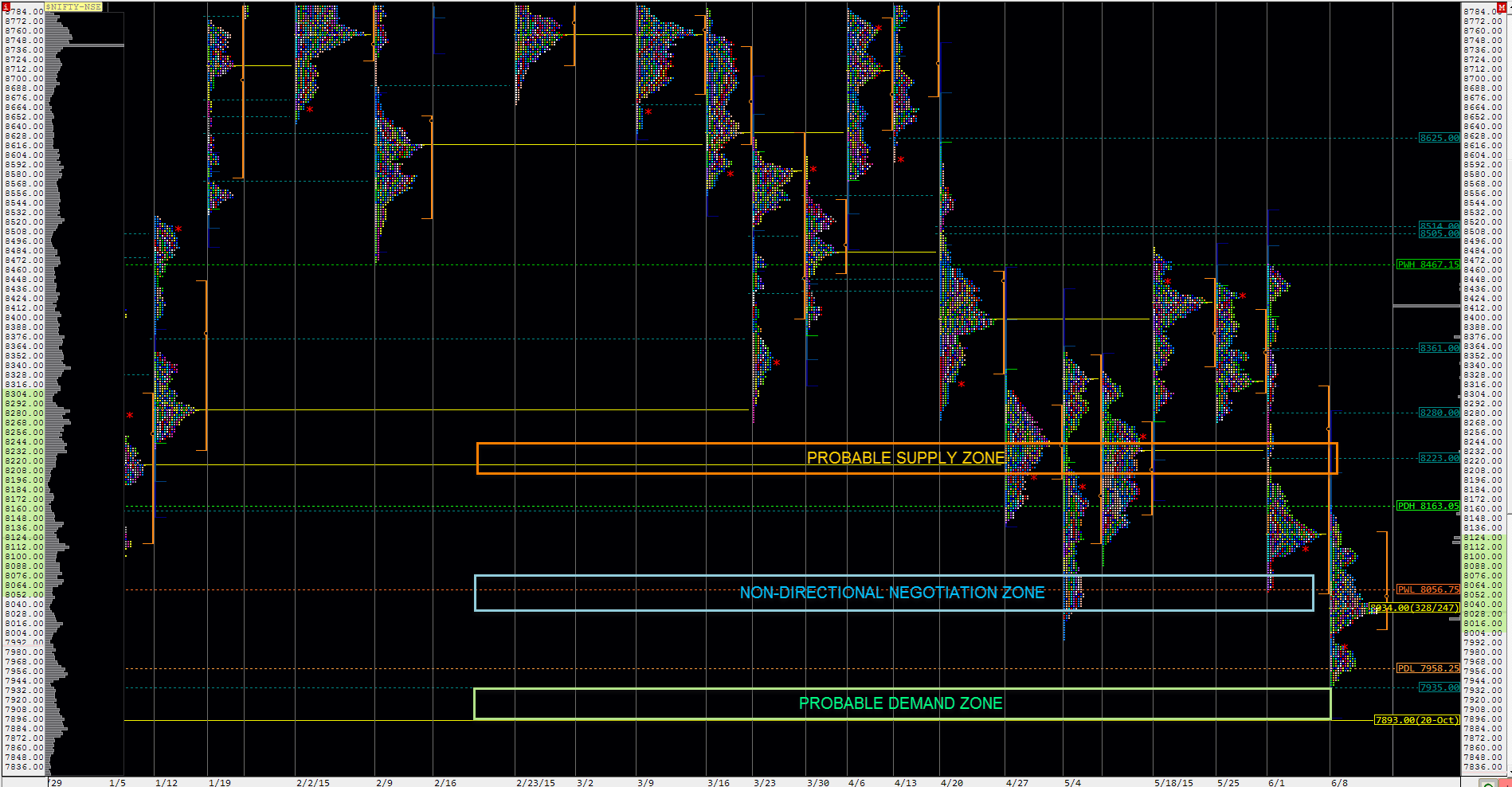 Nifty Spot Week Composite Market Profile for the week ended 12-06-2015