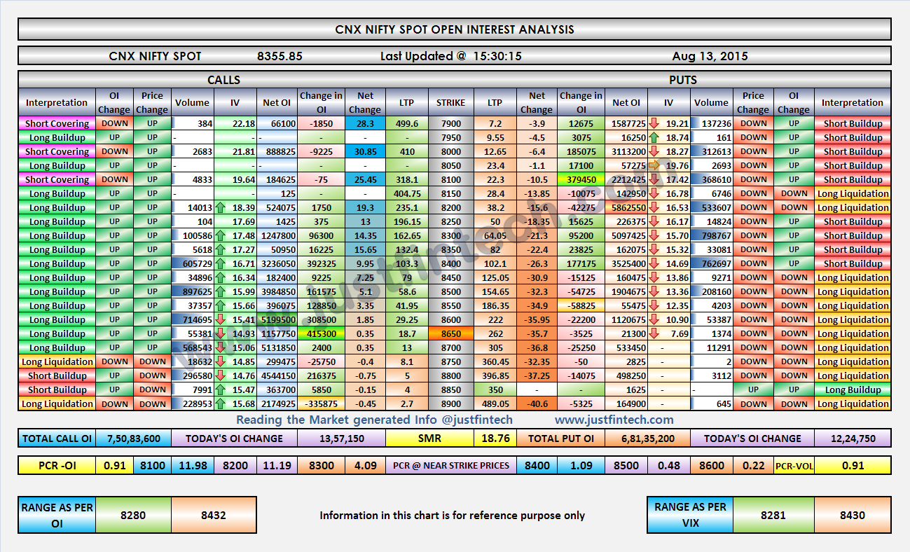 Nifty Index Options - Open Interest Analysis - EOD - 13-08-2015