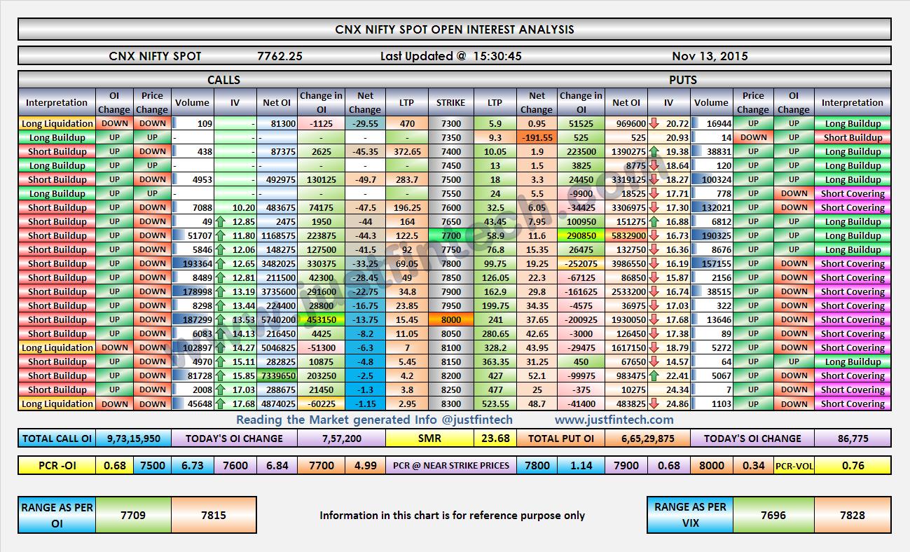 Nifty OI Analysis