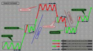 Volume Spread Analysis - Basics