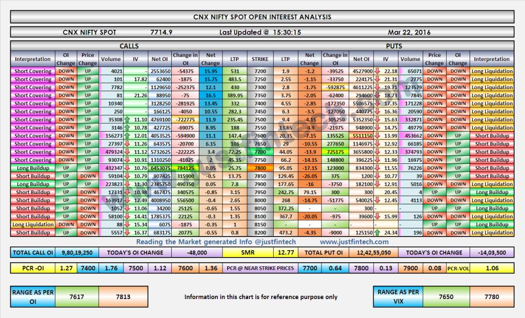 Nifty OI Analysis-EOD-22-03-2016