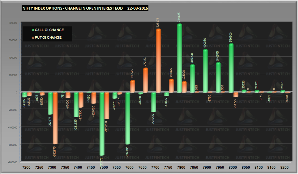 Nifty Options Change in OI EOD