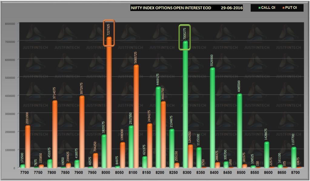 Nifty Options Open Interest EOD