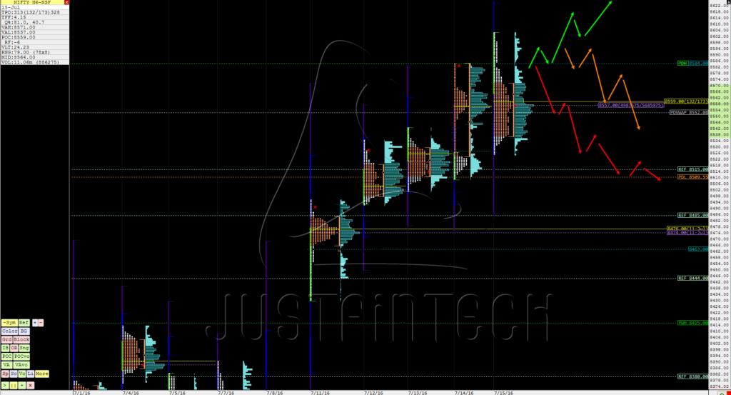 NF-Market-Profile-Chart-15-07-2016