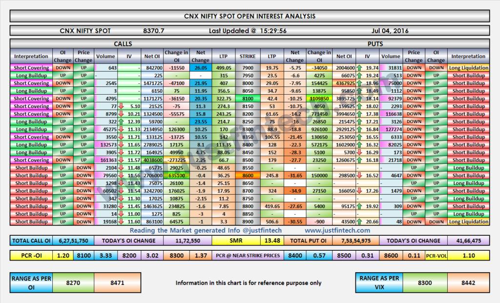 Nifty OI Analysis-EOD-04-07-2016
