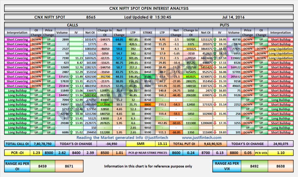Nifty OI Analysis-EOD-14-07-2016