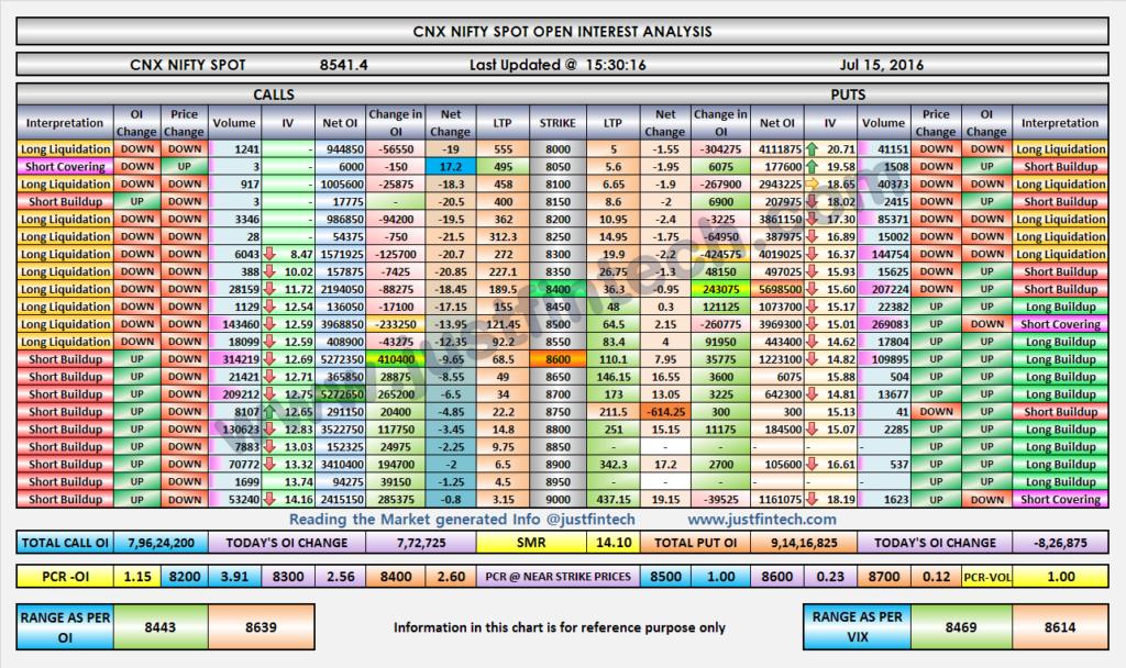 Nifty OI Analysis-EOD-15-07-2016