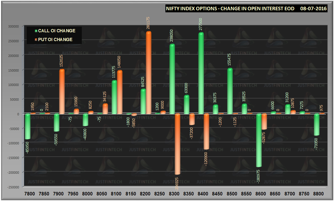 Nifty index options trading