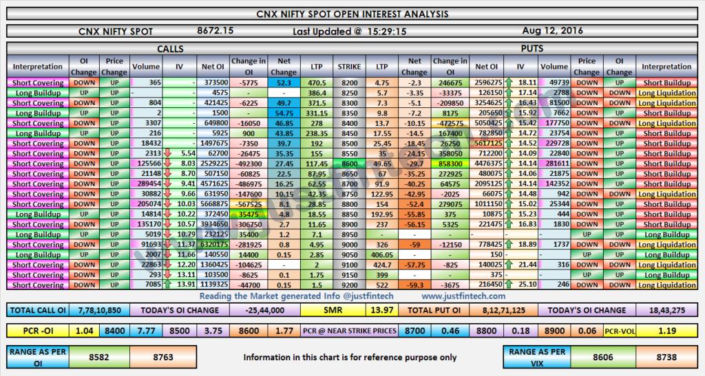 Nifty OI Analysis-EOD-012-08-2016