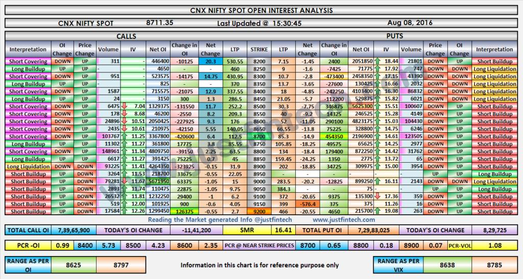 Nifty OI Analysis-EOD-08-08-2016
