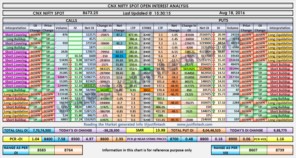 Nifty OI Analysis-EOD-18-08-2016