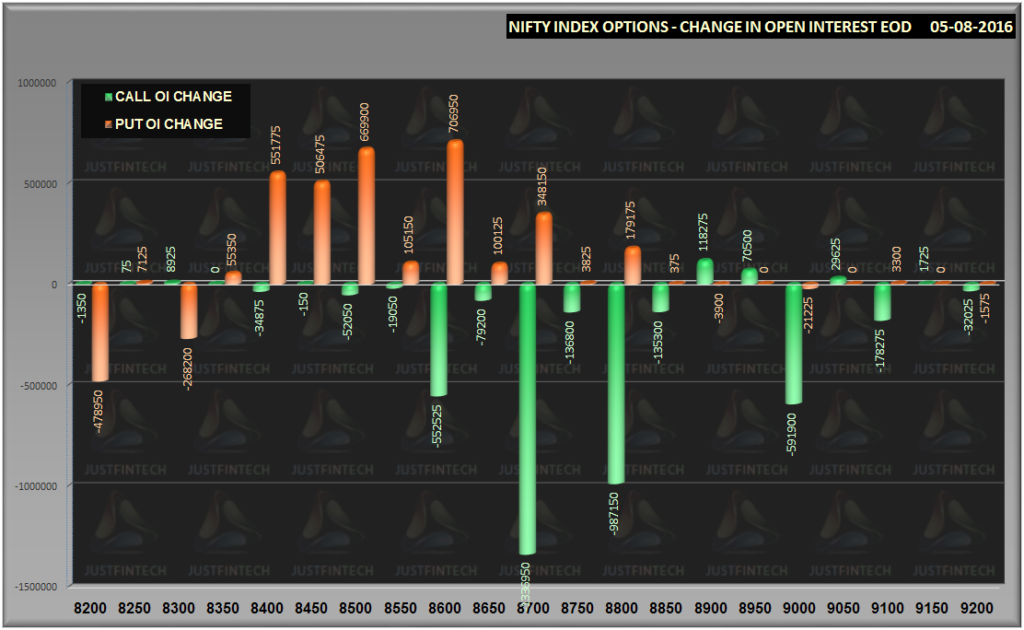 Nifty Options Change in OI EOD-0