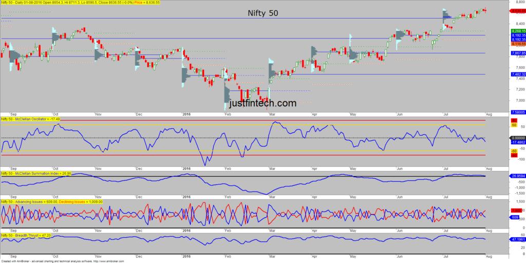 Nifty Spot McClellan Oscillator-01-08-16