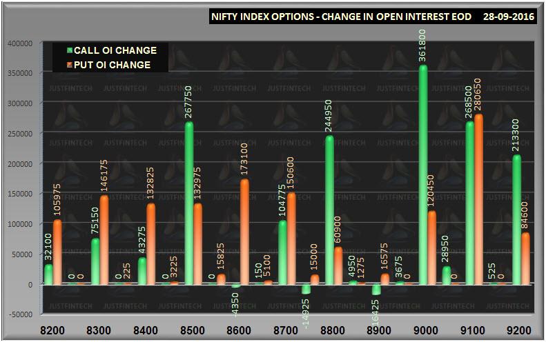 nifty-options-oi-change-eod-oct-28-09-2016