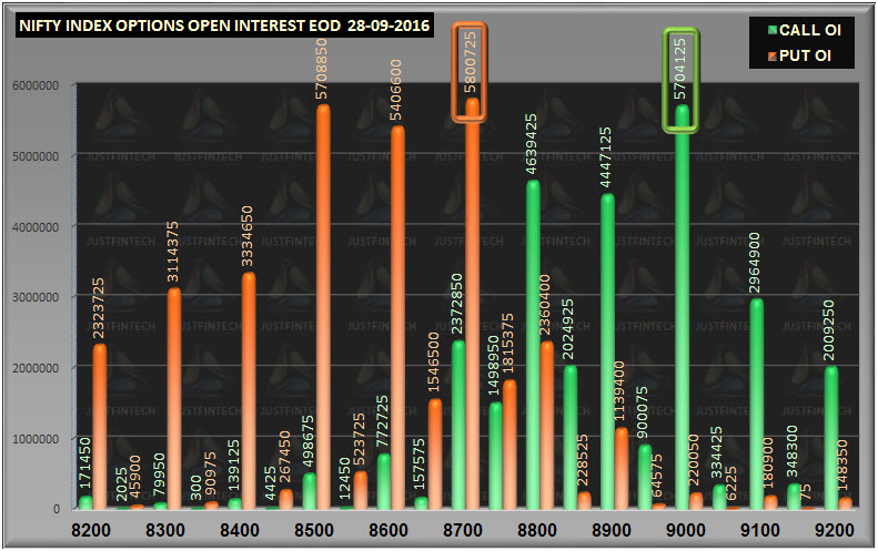 nifty-options-open-interest-eod-28-09-2016