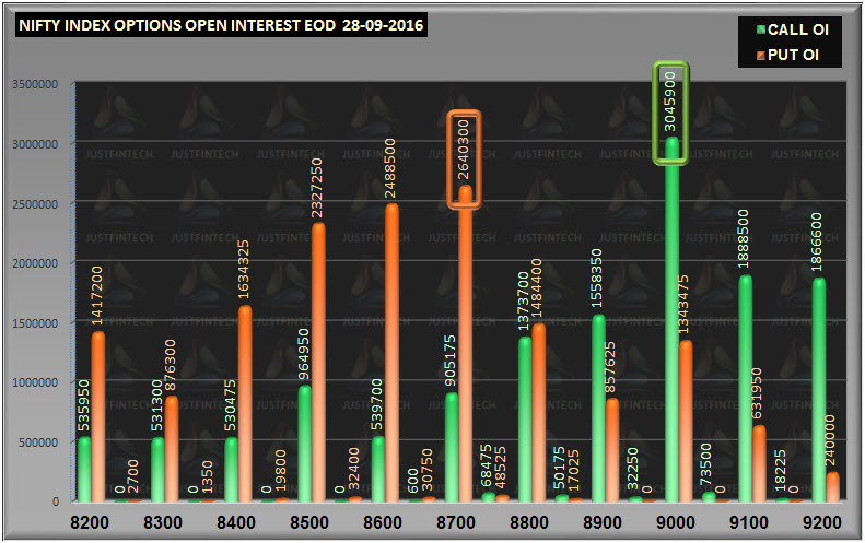 nifty-options-open-interest-eod-oct-28-09-2016