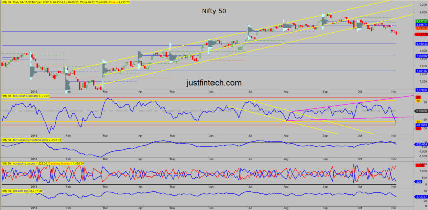 nifty-spot-mcclellan-oscillator-04-11-16